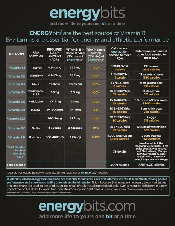 B Vitamins chart energybits